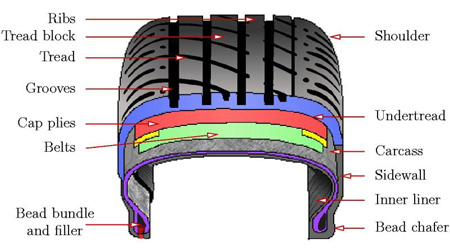 Radial Tire Definition   2018 Dodge Reviews